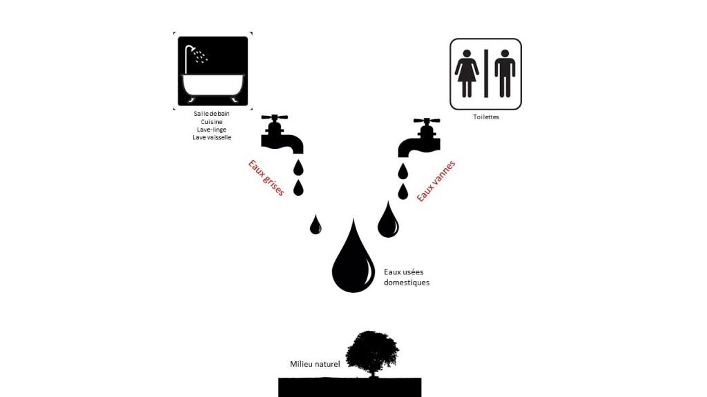Effluents rejetés assainissement non collectif